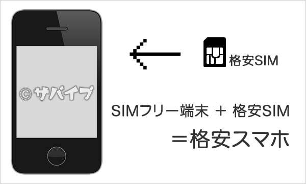 SIMフリースマホ+格安SIM=格安スマホ