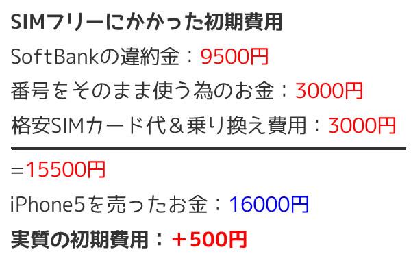 SIMフリーの初期費用