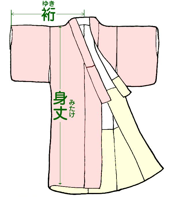 着物の裄と身丈