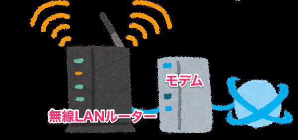 モデムと無線LANルーター
