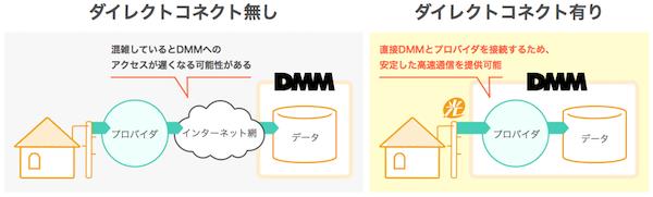DMM光 ダイレクトコネクト