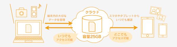 DMM光 データバックアップ