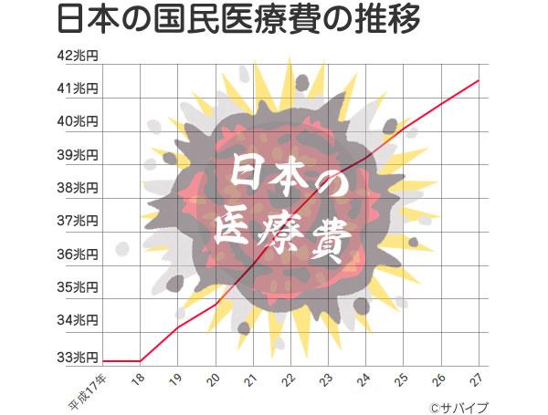 平成17~27年の日本の国民医療費の推移