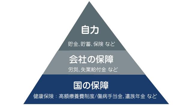 保険だけじゃない、私たちの保障ピラミッド