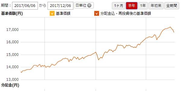 ジェイリバイブのチャート