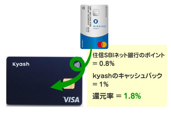 住信SBIネット銀行のデビットカードをkyashに登録して使うやり方