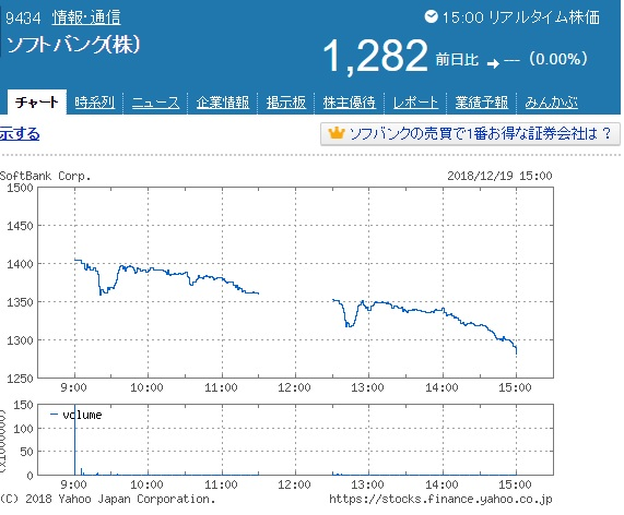 ソフトバンク上場初日チャート