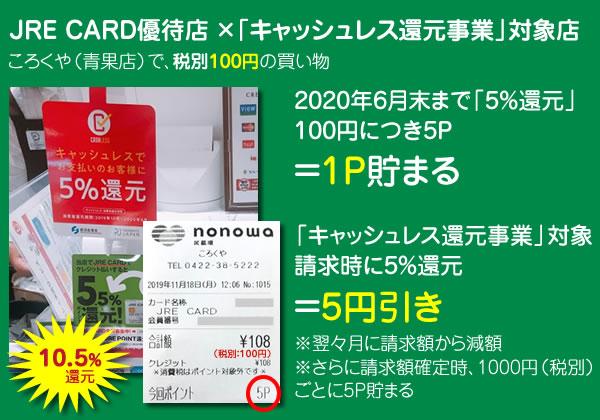 JRE CARDが最大10.5%還元になる図解