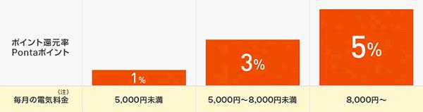 UQでんきの利用料金に応じてたまる、Pontaポイントの還元率