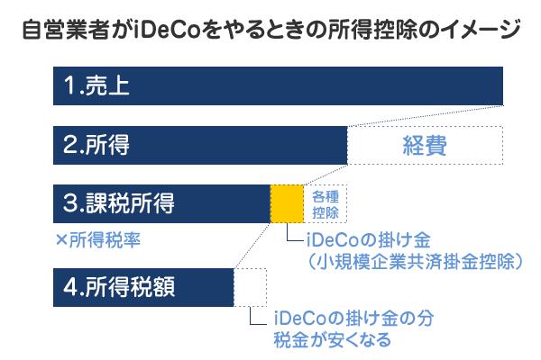 自営業者がiDeCoをやるときの所得控除のイメージ