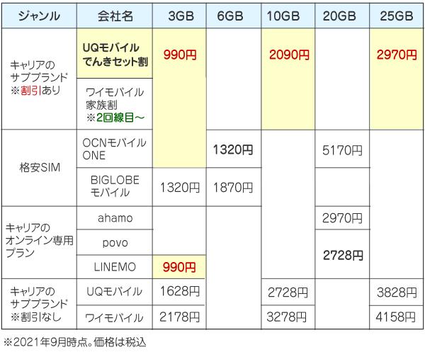 格安SIMの価格比較表(サブブランドの割引アリ